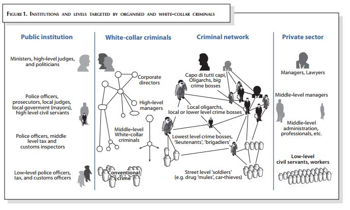 City Organized Crime Chart